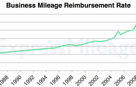 mileage-reimbursement-rate-chart