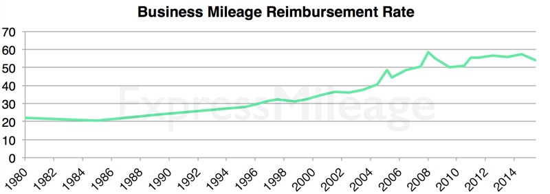 Mileage Reimbursement Rates | Expressmileage