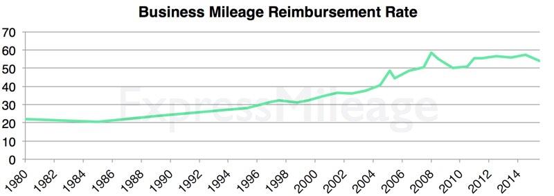 mileage-reimbursement-rate-chart
